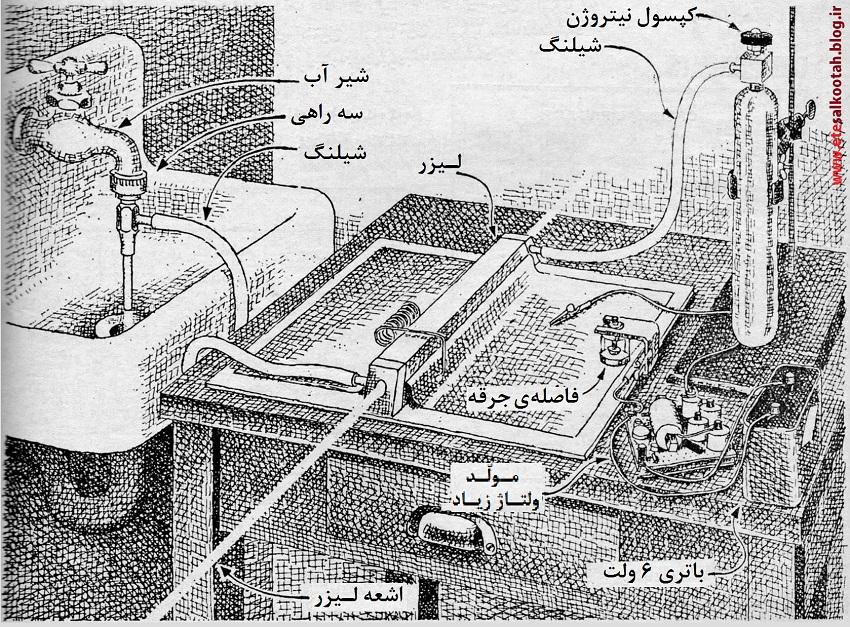 ساختمان لیزر گازی